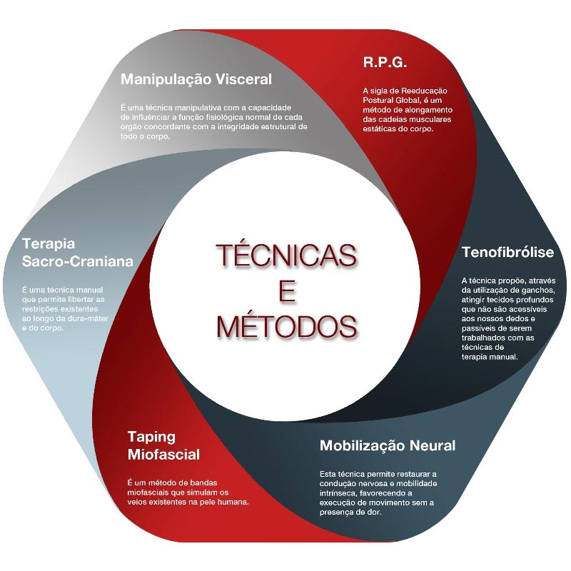 grafico_tecnicas_servicos_site
